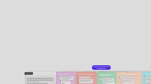 Mind Map: Los Sistemas de Información y las Instituciones