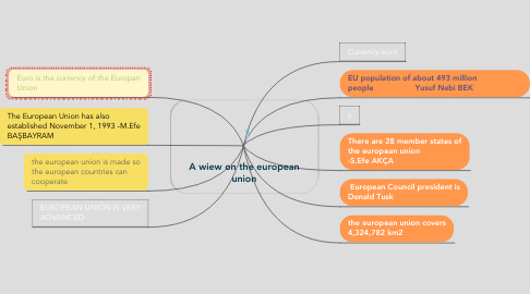 Mind Map: A wiew on the european union