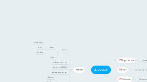 Mind Map: LL'DESIGN