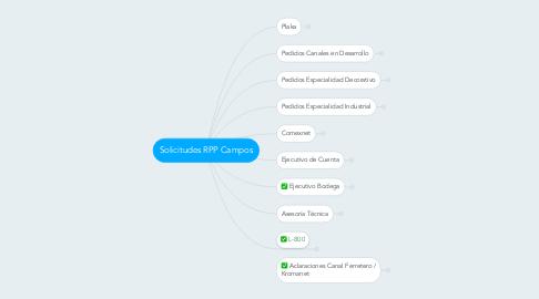 Mind Map: Solicitudes RPP Campos