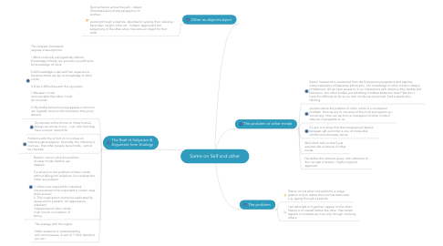 Mind Map: Sartre on Self and other