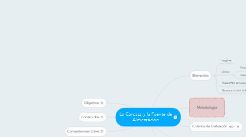 Mind Map: La Carcasa y la Fuente de Almentación