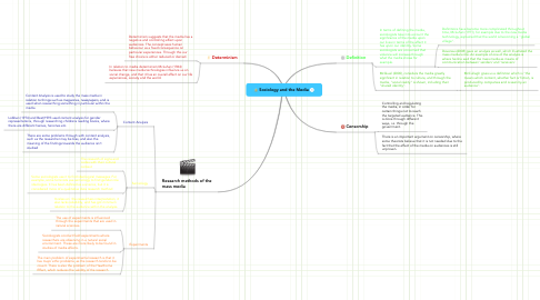 Mind Map: Sociology and the Media