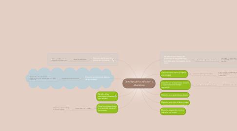 Mind Map: Derechos de los niños en la educacion