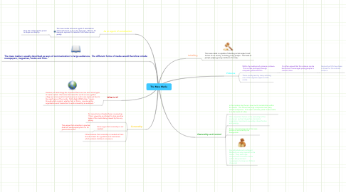 Mind Map: The Mass Media