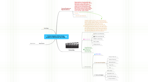 Mind Map: Content Analysis of How Young people are influenced by the media