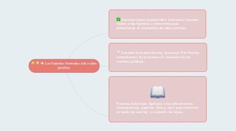 Mind Map: Las fuentes formales del orden jurídico