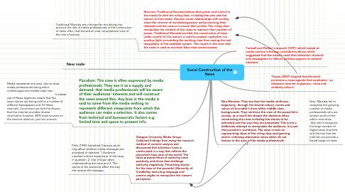 Mind Map: Social Construction of the News