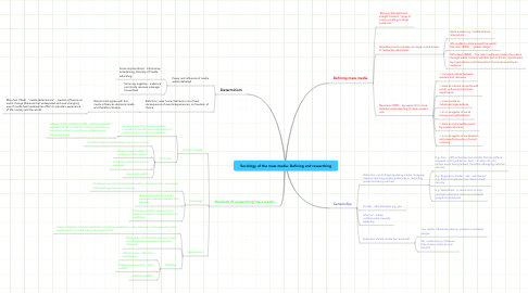 Mind Map: Sociology of the mass media: Defining and researching