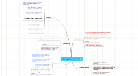 Mind Map: Sociology of the mass media
