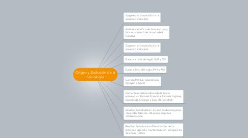 Mind Map: Origen y Evolución de la Sociología