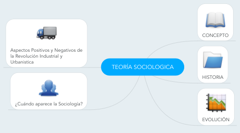 Mind Map: TEORÍA SOCIOLOGICA
