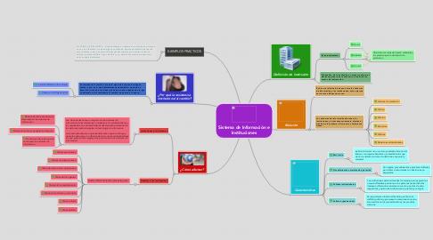 Mind Map: Sistema de Información e Instituciones