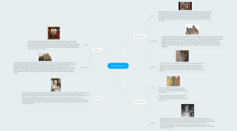 Mind Map: El Arte Historico