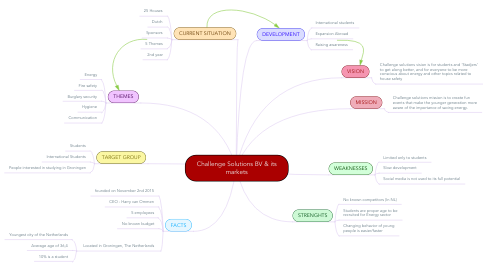 Mind Map: Challenge Solutions BV & its markets