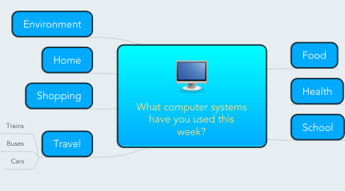 Mind Map: What computer systems have you used this week?