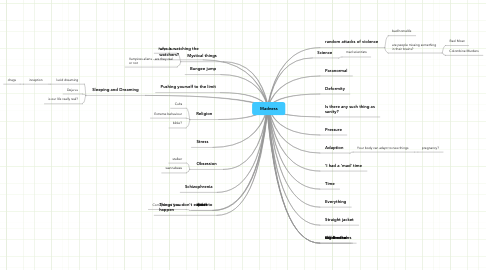 Mind Map: Madness