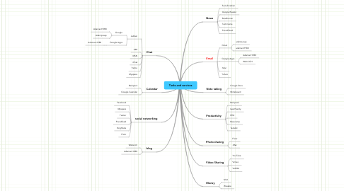 Mind Map: Tasks and services