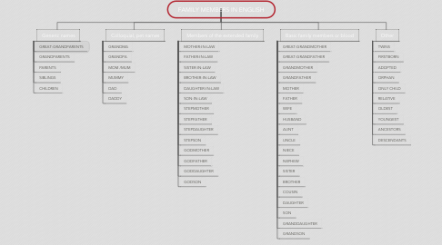 Mind Map: FAMILY MEMBERS IN ENGLISH