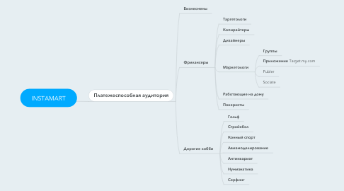 Mind Map: INSTAMART