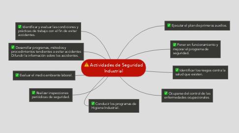 Mind Map: Actividades de Seguridad Industrial