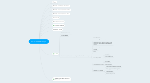 Mind Map: Solicitudes RPP Campos