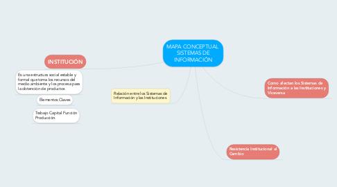 Mind Map: MAPA CONCEPTUAL  SISTEMAS DE INFORMACIÓN