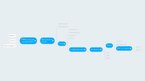 Mind Map: Начало для организаторов