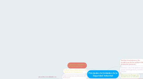 Mind Map: Principales Actividades de la Seguridad Industrial