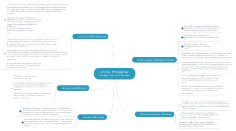 Mind Map: Levinas - Philosophical background and themes