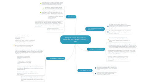 Mind Map: Wang on human incompletion, happiness and the desire for God in B&N