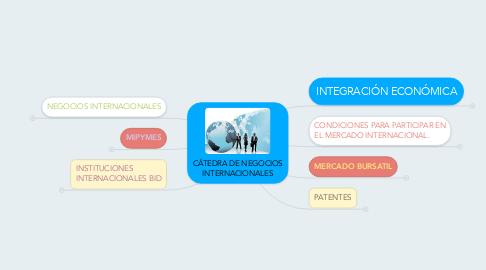 Mind Map: CÁTEDRA DE NEGOCIOS INTERNACIONALES