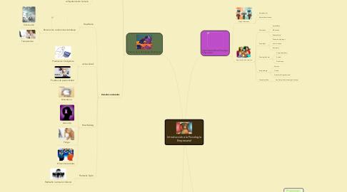 Mind Map: Introducción a la Psicología Empresarial