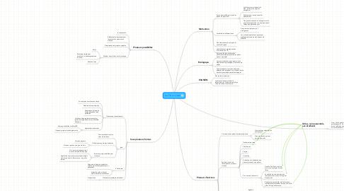 Mind Map: Les TIC en classe