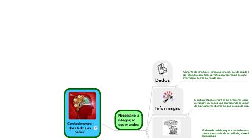 Mind Map: Conhecimento:dos Dados aoSaber