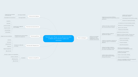 Mind Map: Factores que influyen en las decisiones sobre el diseño de la red de la cadena de suministro