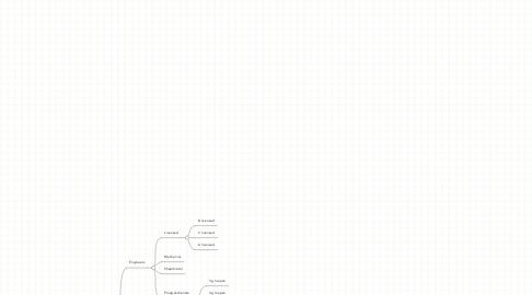 Mind Map: HRM TD