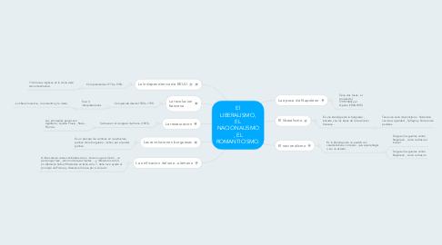 Mind Map: El LIBERALISMO, EL NACIONALISMO , EL ROMANTICISMO.