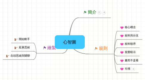 Mind Map: 心智圖