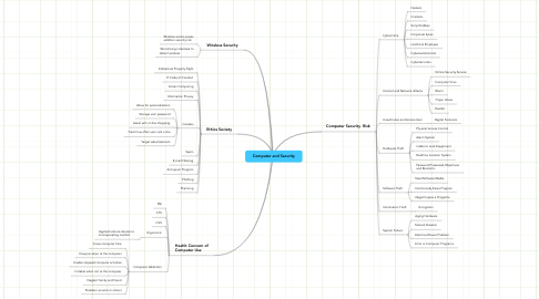 Mind Map: Computer and Security