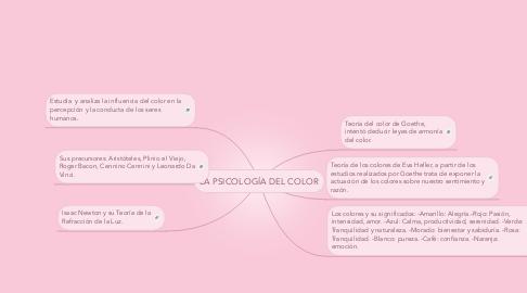 Mind Map: LA PSICOLOGÍA DEL COLOR