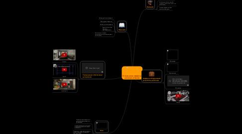 Mind Map: IT-технологии в профессии дизайнера интерьера