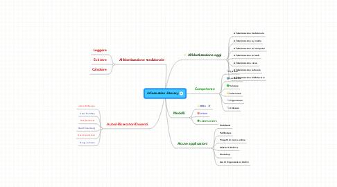 Mind Map: Information Literacy