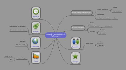 Mind Map: Nouvelles technologies de l'information