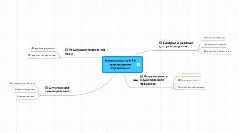 Mind Map: Использование ИТ в гуманитарном образовании