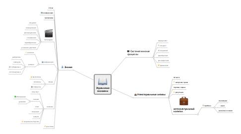 Mind Map: Управление знаниями