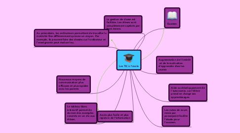 Mind Map: Les TIC à l'école