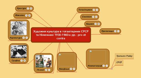 Mind Map: Художня культура в тоталітарних СРСР та Німеччині 1930-1940-х рр.: pro et contra