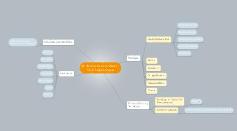 Mind Map: Mi Historia de Aprendizaje    P.L.E. Angela Ovalle
