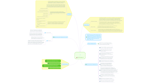 Mind Map: TELEFONÍA IP
